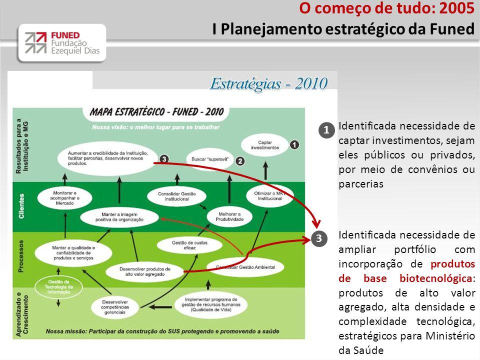 O começo de tudo: 2005 I Planejamento estratégico da Funed 1 3 Identificada necessidade de ampliar portfólio com incorporação de produtos de base biot