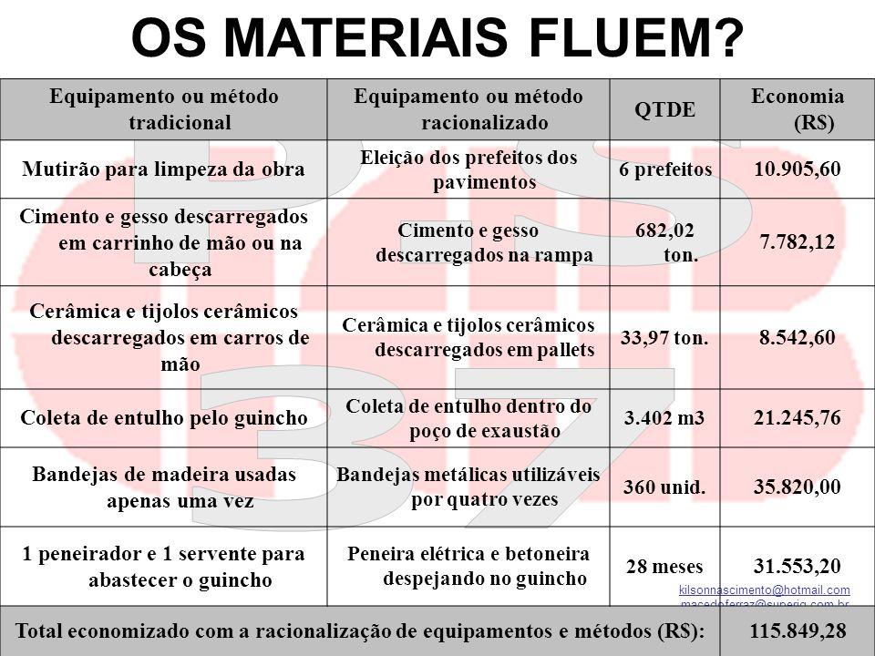 kilsonnascimento@hotmail.com macedoferraz@superig.com.br Equipamento ou método tradicional Equipamento ou método racionalizado QTDE Economia (R$) Muti