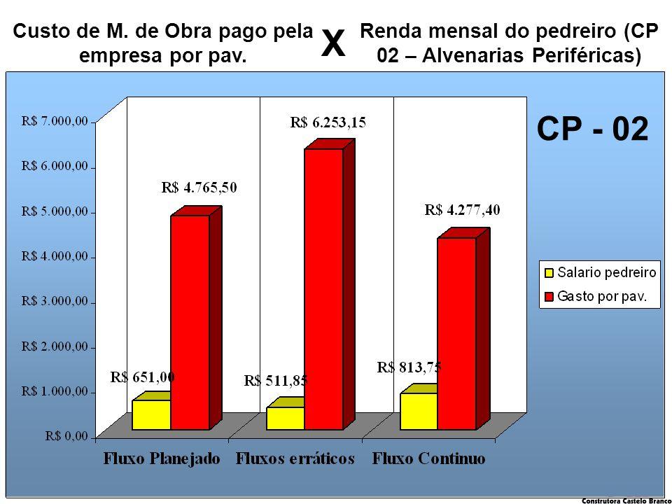 kilsonnascimento@hotmail.com macedoferraz@superig.com.br Renda mensal do pedreiro (CP 02 – Alvenarias Periféricas) CP - 02 Custo de M. de Obra pago pe