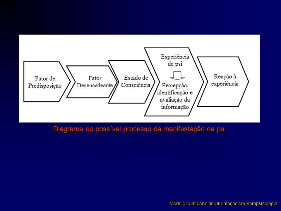 Diagrama do possível processo da manifestação da psi Modelo curitibano de Orientação em Parapsicologia