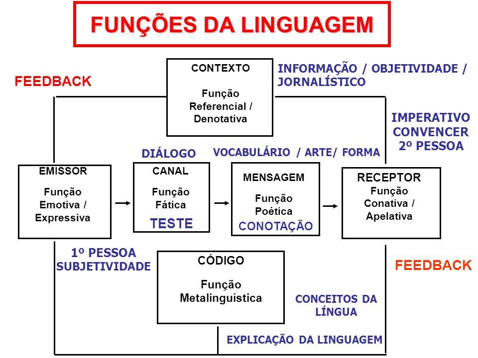 FUNÇÕES DA LINGUAGEM CONTEXTO Função Referencial / Denotativa CANAL Função Fática EMISSOR Função Emotiva / Expressiva MENSAGEM Função Poética RECEPTOR Função Conativa / Apelativa CÓDIGO Função Metalinguística FEEDBACK EXPLICAÇÃO DA LINGUAGEM IMPERATIVO CONVENCER 2º PESSOA 1º PESSOA SUBJETIVIDADE DIÁLOGO INFORMAÇÃO / OBJETIVIDADE / JORNALÍSTICO VOCABULÁRIO / ARTE/ FORMA CONCEITOS DA LÍNGUA TESTE CONOTAÇÃO