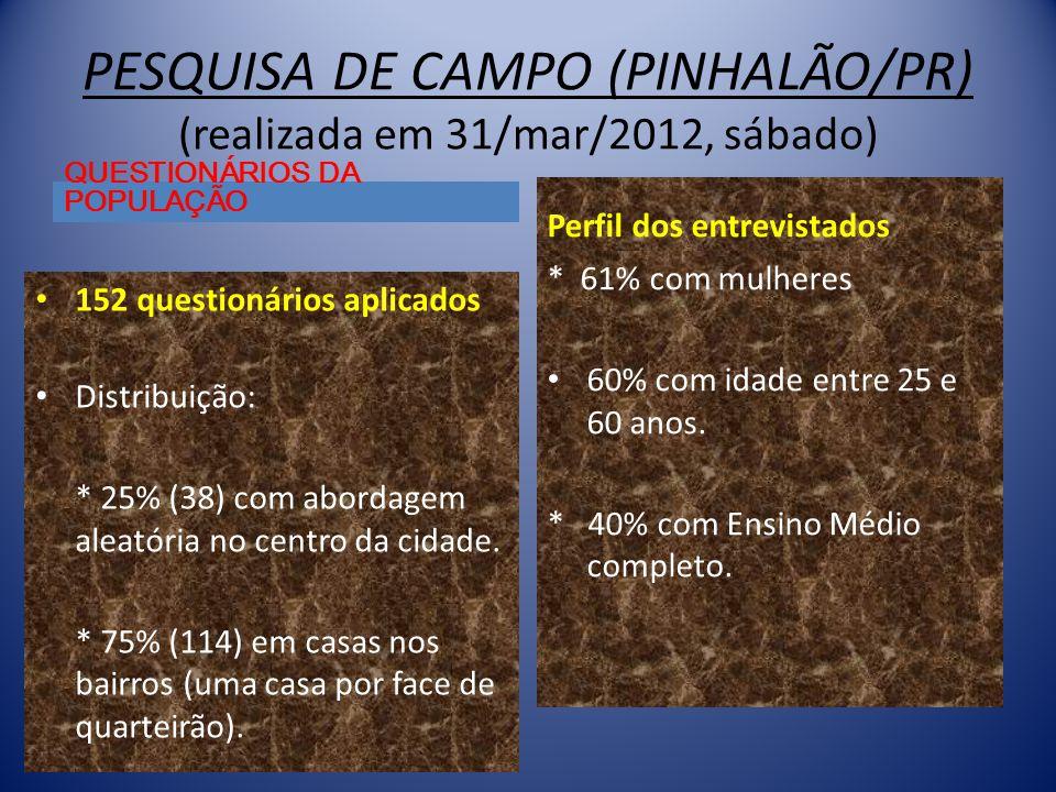 PESQUISA DE CAMPO (PINHALÃO/PR) (realizada em 31/mar/2012, sábado) QUESTIONÁRIOS DA POPULAÇÃO • 152 questionários aplicados • Distribuição: * 25% (38) com abordagem aleatória no centro da cidade.