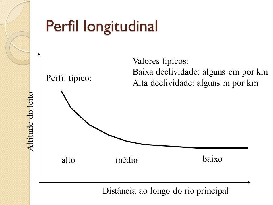 Perfil longitudinal Perfil típico: altomédio baixo Distância ao longo do rio principal Altitude do leito Valores típicos: Baixa declividade: alguns cm