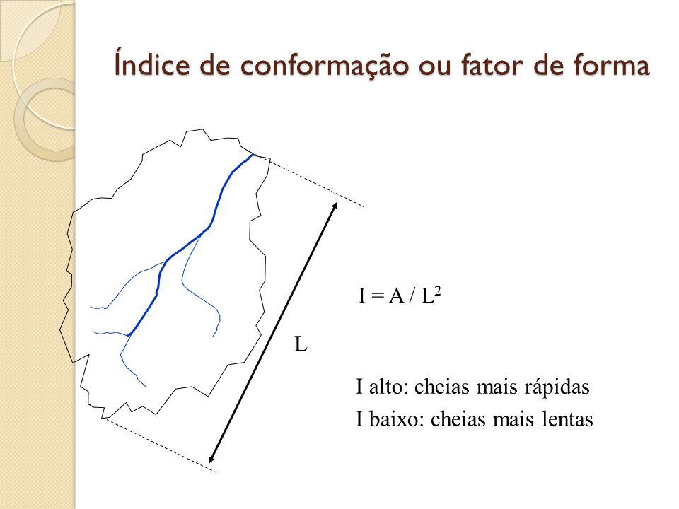Índice de conformação ou fator de forma L I = A / L 2 I alto: cheias mais rápidas I baixo: cheias mais lentas