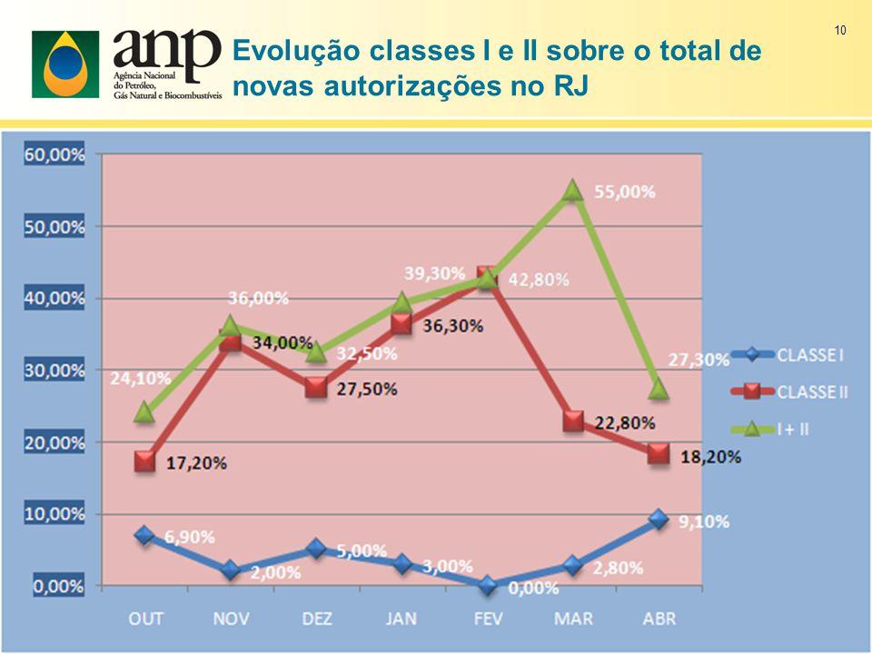 Evolução classes I e II sobre o total de novas autorizações no RJ 10
