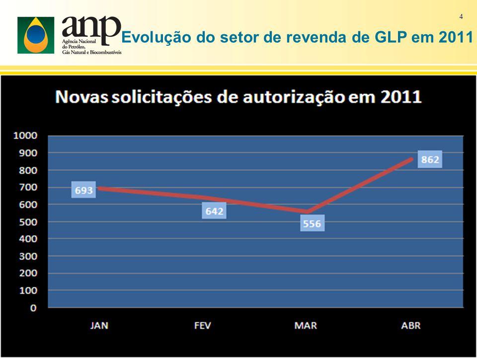 Evolução do setor de revenda de GLP em 2011 4