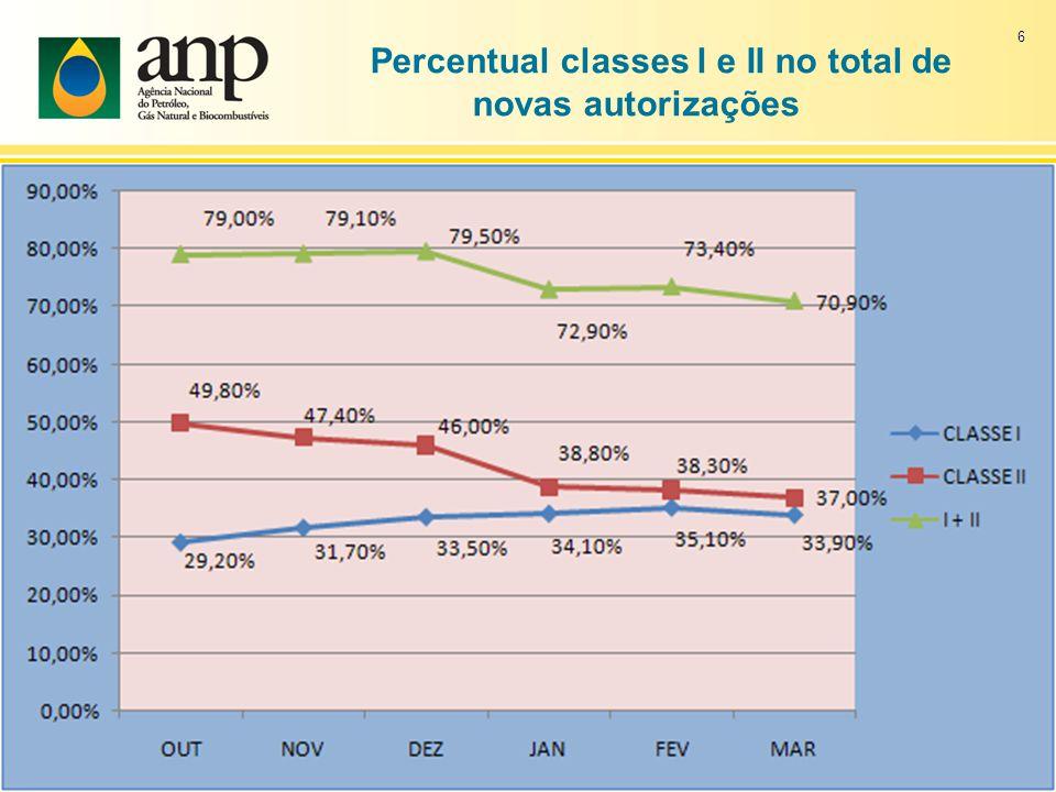 Percentual classes l e II no total de novas autorizações 6