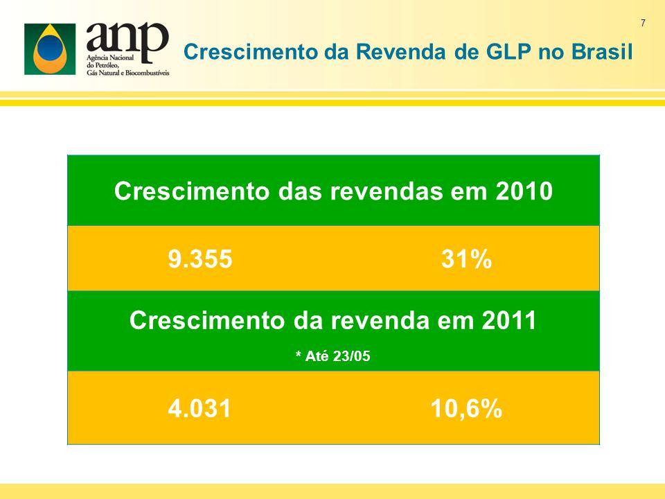 Crescimento da Revenda de GLP no Brasil Crescimento das revendas em 2010 9.35531% Crescimento da revenda em 2011 * Até 23/05 4.03110,6% 7