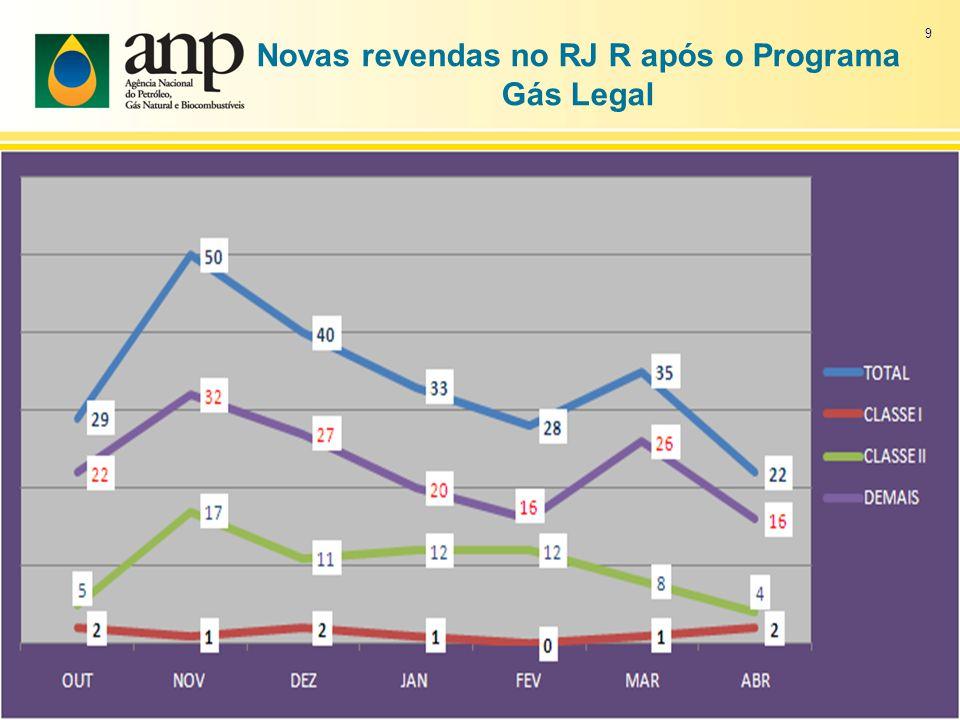 Novas revendas no RJ R após o Programa Gás Legal 9