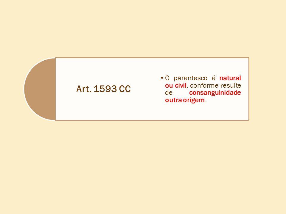 Art. 1593 CC •O parentesco é natural ou civil, conforme resulte de consanguinidade outra origem.