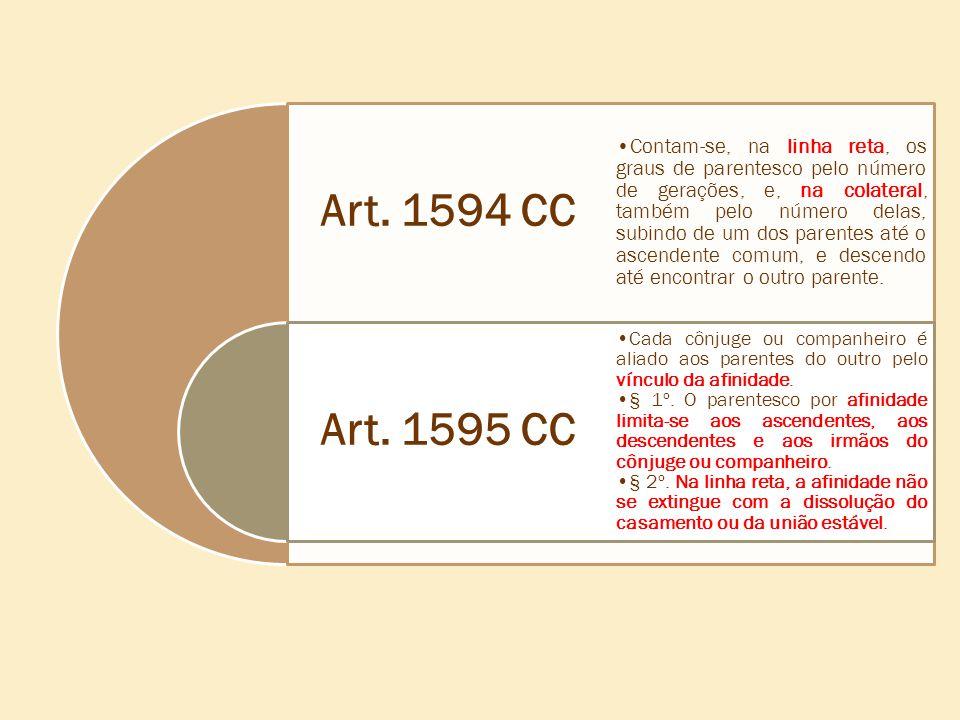 Art. 1594 CC Art. 1595 CC •Contam-se, na linha reta, os graus de parentesco pelo número de gerações, e, na colateral, também pelo número delas, subind