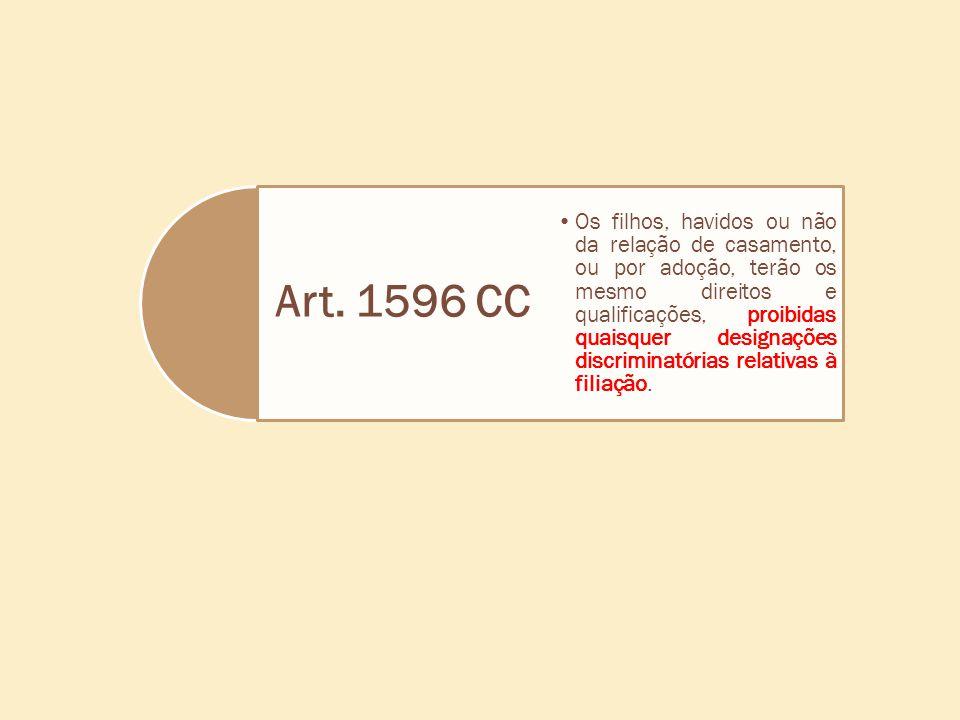 Art. 1596 CC •Os filhos, havidos ou não da relação de casamento, ou por adoção, terão os mesmo direitos e qualificações, proibidas quaisquer designaçõ