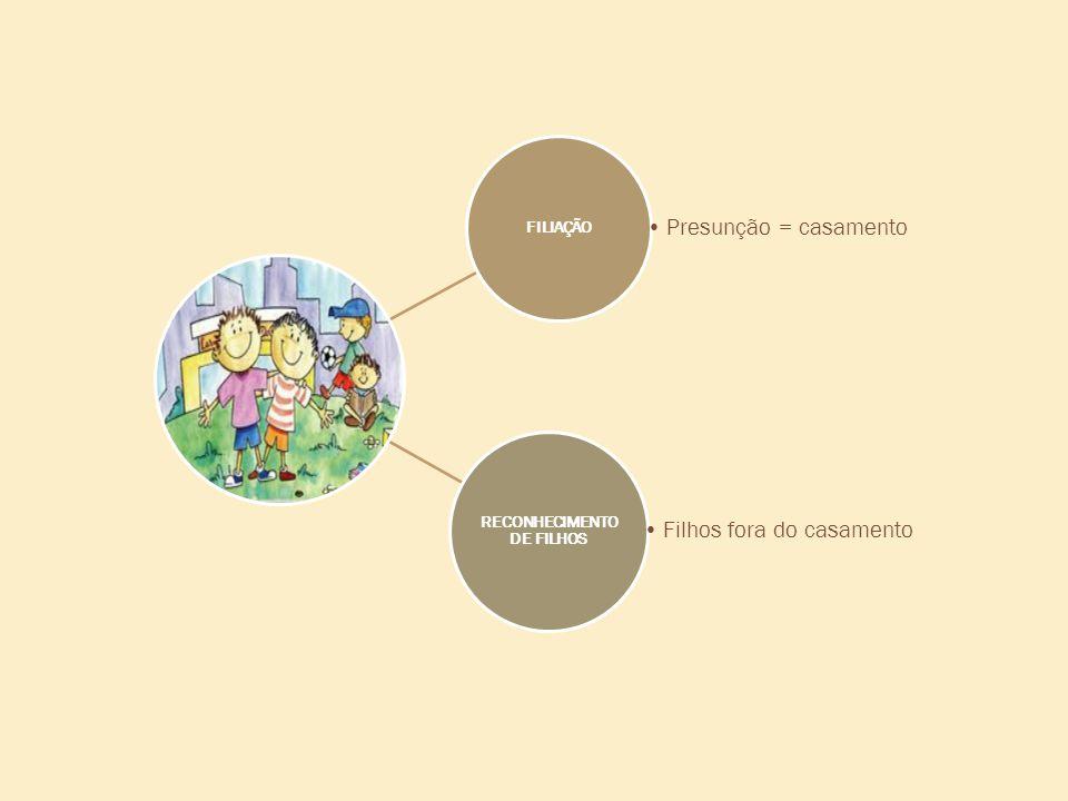 FILIAÇÃO •Presunção = casamento RECONHECIMENTO DE FILHOS •Filhos fora do casamento