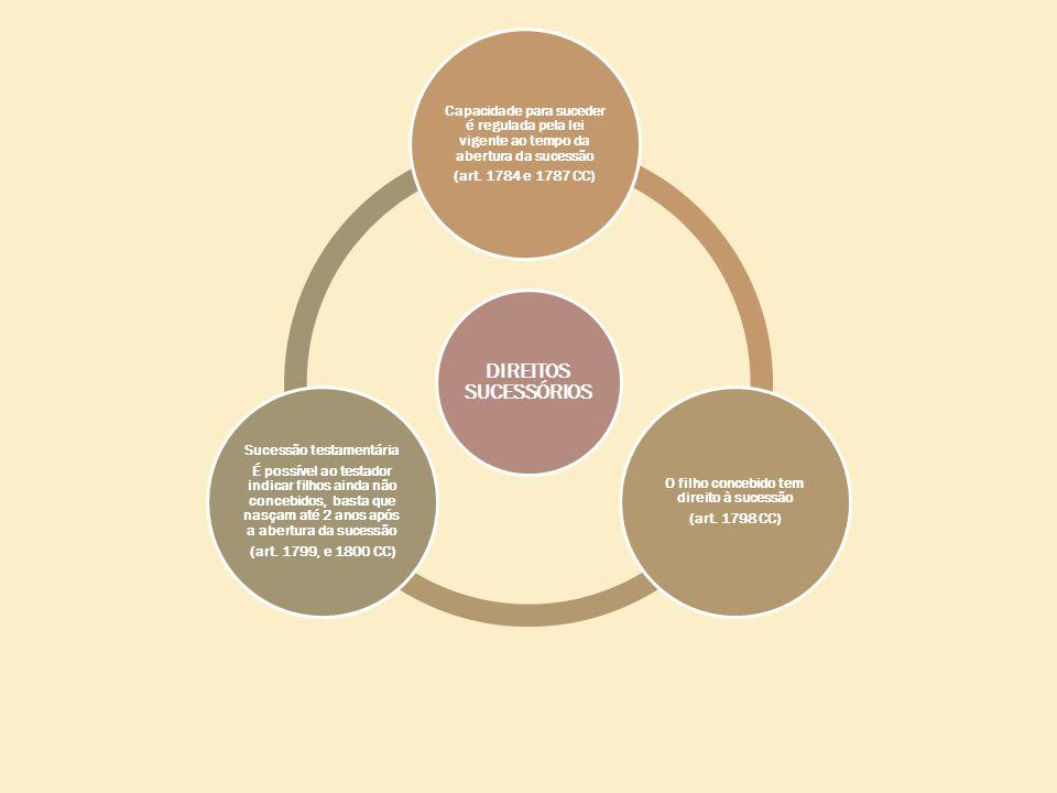 DIREITOS SUCESSÓRIOS Capacidade para suceder é regulada pela lei vigente ao tempo da abertura da sucessão (art.