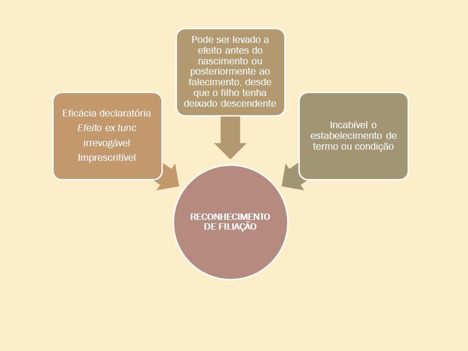 RECONHECIMENTO DE FILIAÇÃO Eficácia declaratória Efeito ex tunc irrevogável Imprescritível Pode ser levado a efeito antes do nascimento ou posteriorme