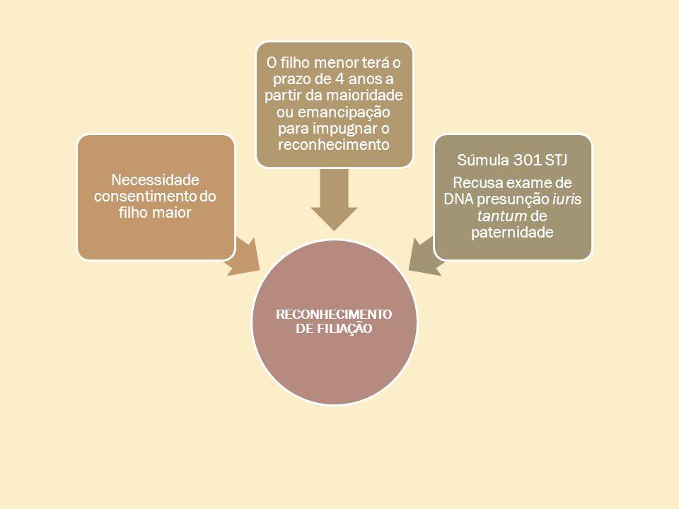 RECONHECIMENTO DE FILIAÇÃO Necessidade consentimento do filho maior O filho menor terá o prazo de 4 anos a partir da maioridade ou emancipação para impugnar o reconhecimento Súmula 301 STJ Recusa exame de DNA presunção iuris tantum de paternidade