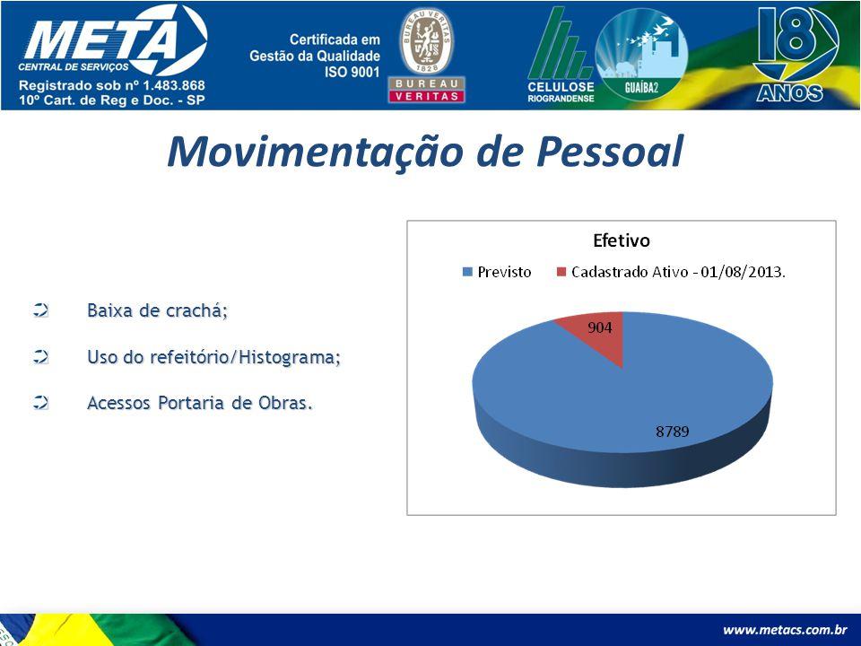 Movimentação de Pessoal Baixa de crachá; Uso do refeitório/Histograma; Acessos Portaria de Obras.