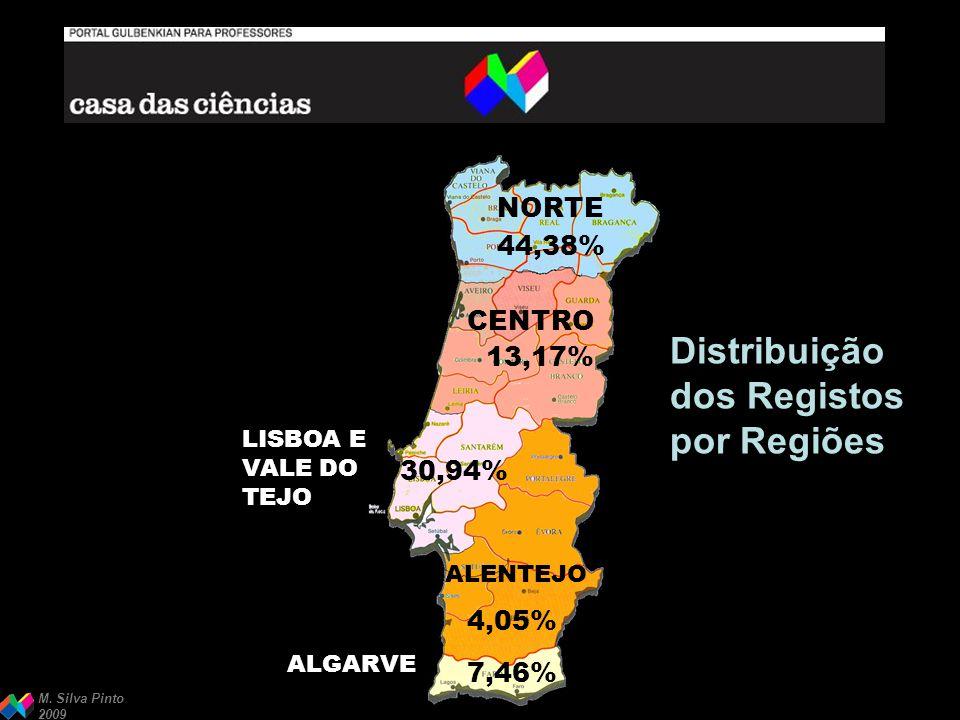 M. Silva Pinto 2009 44,38% 13,17% 30,94% 4,05% 7,46% NORTE CENTRO LISBOA E VALE DO TEJO ALENTEJO ALGARVE Distribuição dos Registos por Regiões