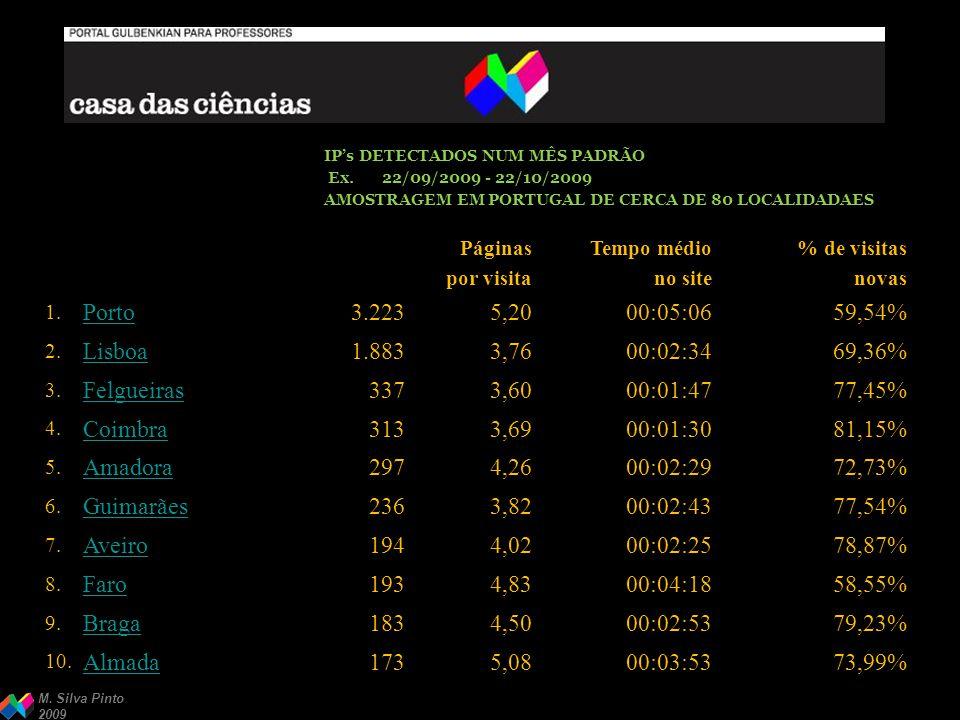 M. Silva Pinto 2009 22/09/2009 - 22/10/2009 Páginas por visita Tempo médio no site % de visitas novas 1. Porto3.2235,2000:05:0659,54% 2. Lisboa1.8833,