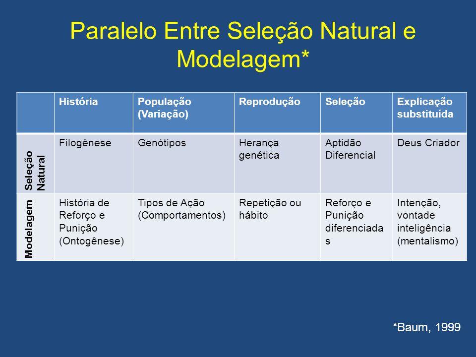 Paralelo Entre Seleção Natural e Modelagem* HistóriaPopulação (Variação) ReproduçãoSeleçãoExplicação substituída Seleção Natural FilogêneseGenótiposHe