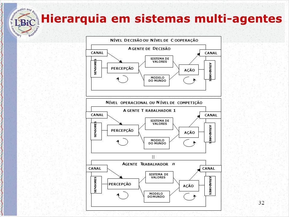 32 Hierarquia em sistemas multi-agentes