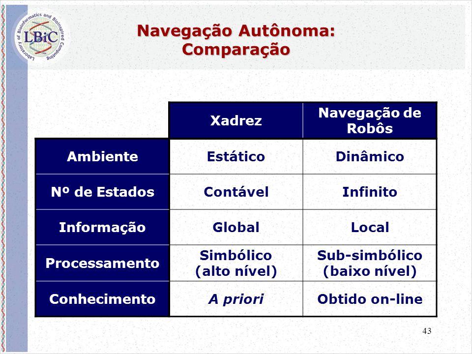 43 Navegação Autônoma: Comparação Xadrez Navegação de Robôs AmbienteEstáticoDinâmico Nº de EstadosContávelInfinito InformaçãoGlobalLocal Processamento Simbólico (alto nível) Sub-simbólico (baixo nível) ConhecimentoA prioriObtido on-line
