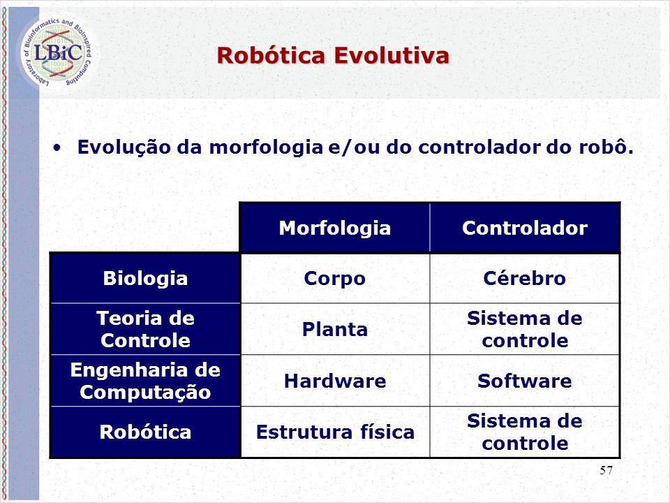 57 Robótica Evolutiva •Evolução da morfologia e/ou do controlador do robô. MorfologiaControlador BiologiaCorpoCérebro Teoria de Controle Planta Sistem