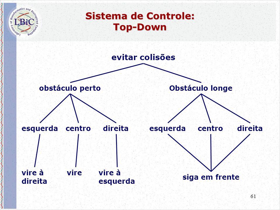 61 Sistema de Controle: Top-Down evitar colisões obstáculo pertoObstáculo longe esquerdadireitaesquerdadireitacentro vire à direita vire à esquerda vi
