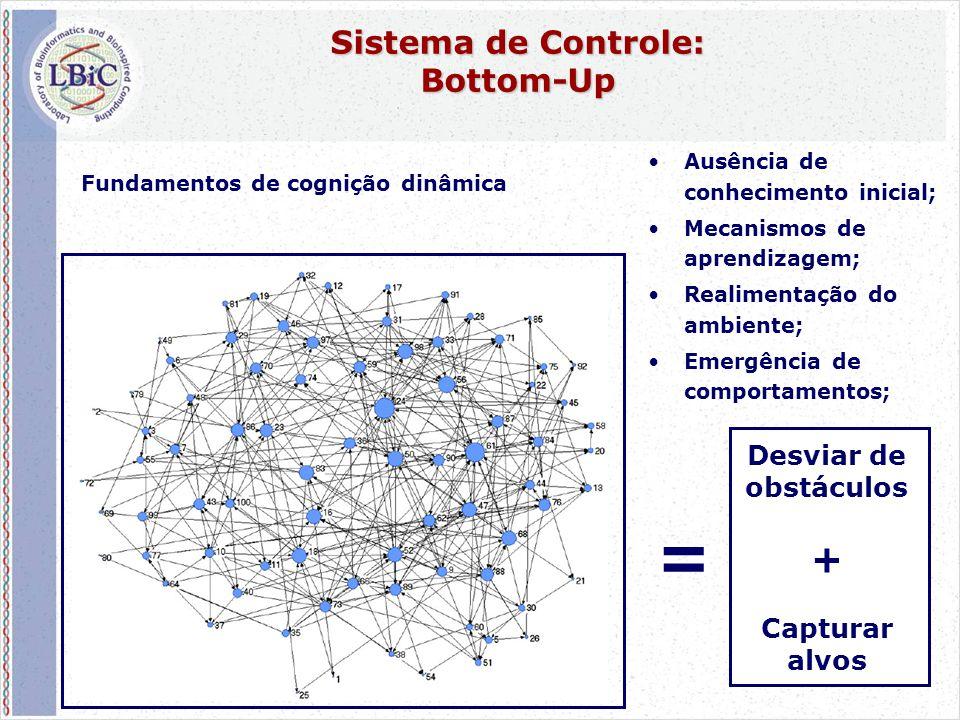 63 Sistema de Controle: Bottom-Up •Ausência de conhecimento inicial; •Mecanismos de aprendizagem; •Realimentação do ambiente; •Emergência de comportamentos; = Desviar de obstáculos + Capturar alvos Fundamentos de cognição dinâmica