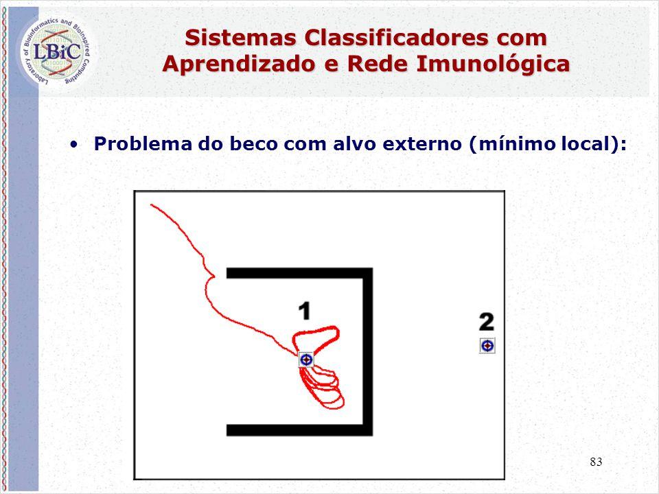 83 Sistemas Classificadores com Aprendizado e Rede Imunológica •Problema do beco com alvo externo (mínimo local):