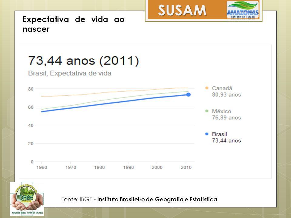 Expectativa de vida ao nascer Fonte: IBGE - Instituto Brasileiro de Geografia e Estatística SUSAM