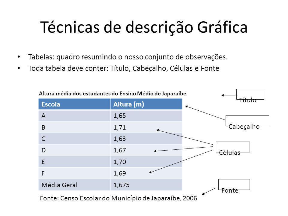 Técnicas de descrição Gráfica • Tabelas: quadro resumindo o nosso conjunto de observações. • Toda tabela deve conter: Título, Cabeçalho, Células e Fon