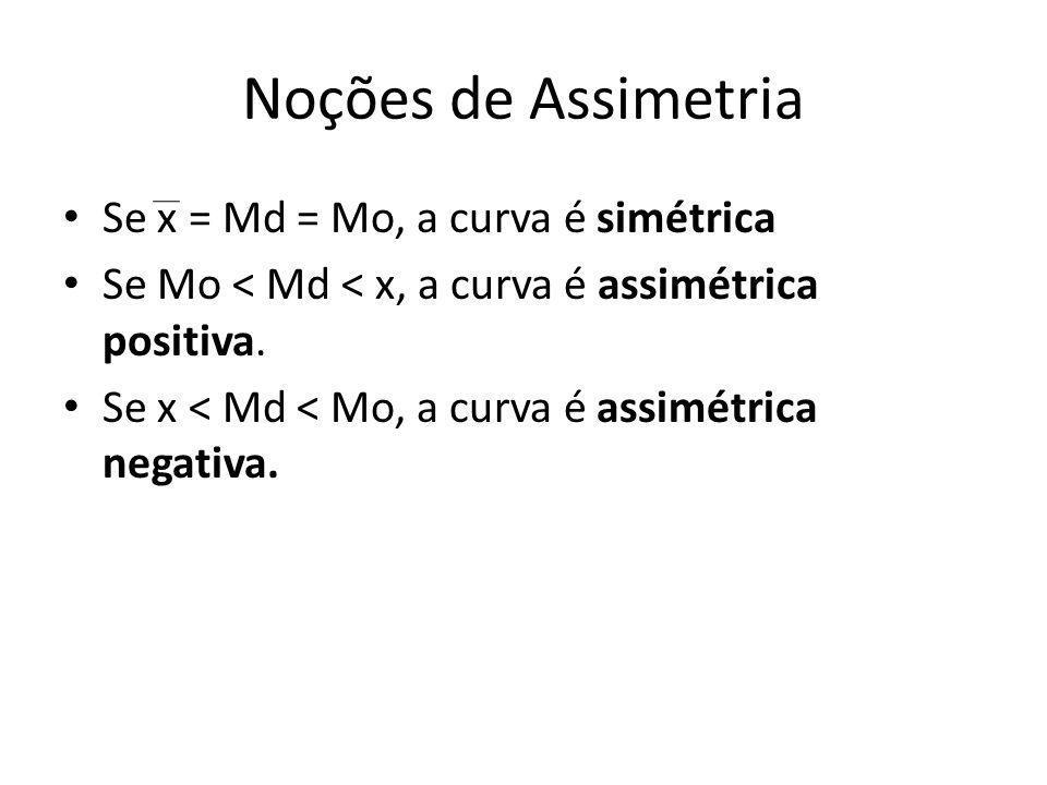 Noções de Assimetria • Se x = Md = Mo, a curva é simétrica • Se Mo < Md < x, a curva é assimétrica positiva. • Se x < Md < Mo, a curva é assimétrica n