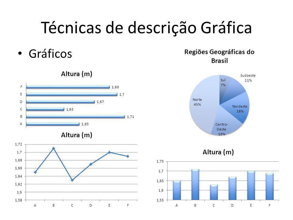 Técnicas de descrição Gráfica • Gráficos