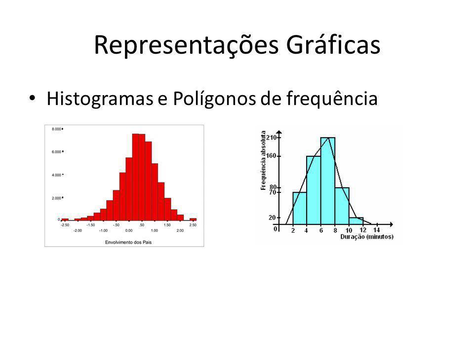 Representações Gráficas • Histogramas e Polígonos de frequência