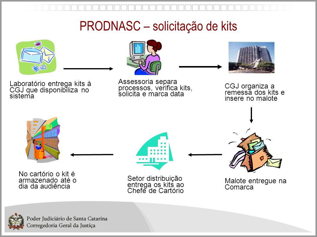 PRODNASC – solicitação de kits Assessoria separa processos, verifica kits, solicita e marca data Laboratório entrega kits à CGJ que disponibiliza no s