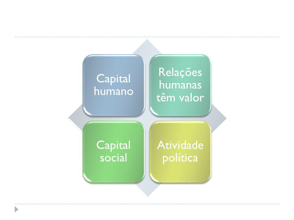 Capital humano Relações humanas têm valor Capital social Atividade política