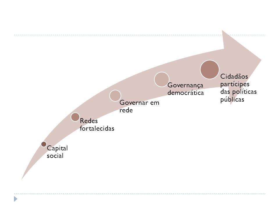 Capital social Redes fortalecidas Governar em rede Governança democrática Cidadãos partícipes das políticas públicas