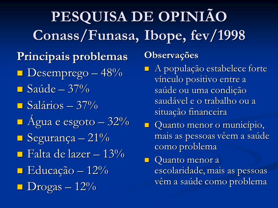 PESQUISA DE OPINIÃO Conass/Funasa, Ibope, fev/1998 Principais problemas  Desemprego – 48%  Saúde – 37%  Salários – 37%  Água e esgoto – 32%  Segu