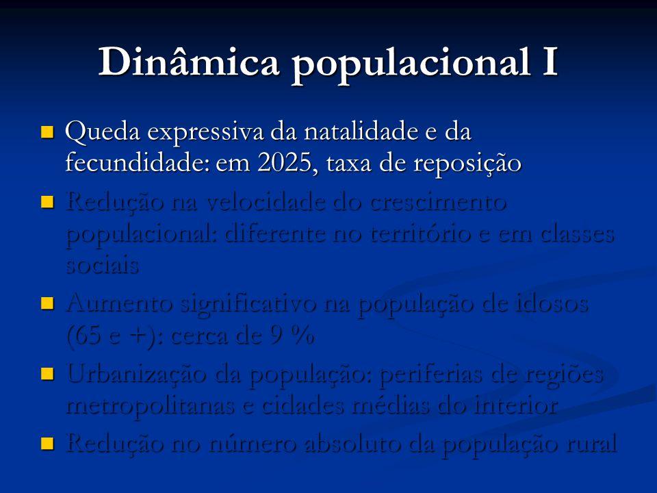 Dinâmica populacional I  Queda expressiva da natalidade e da fecundidade: em 2025, taxa de reposição  Redução na velocidade do crescimento populacio