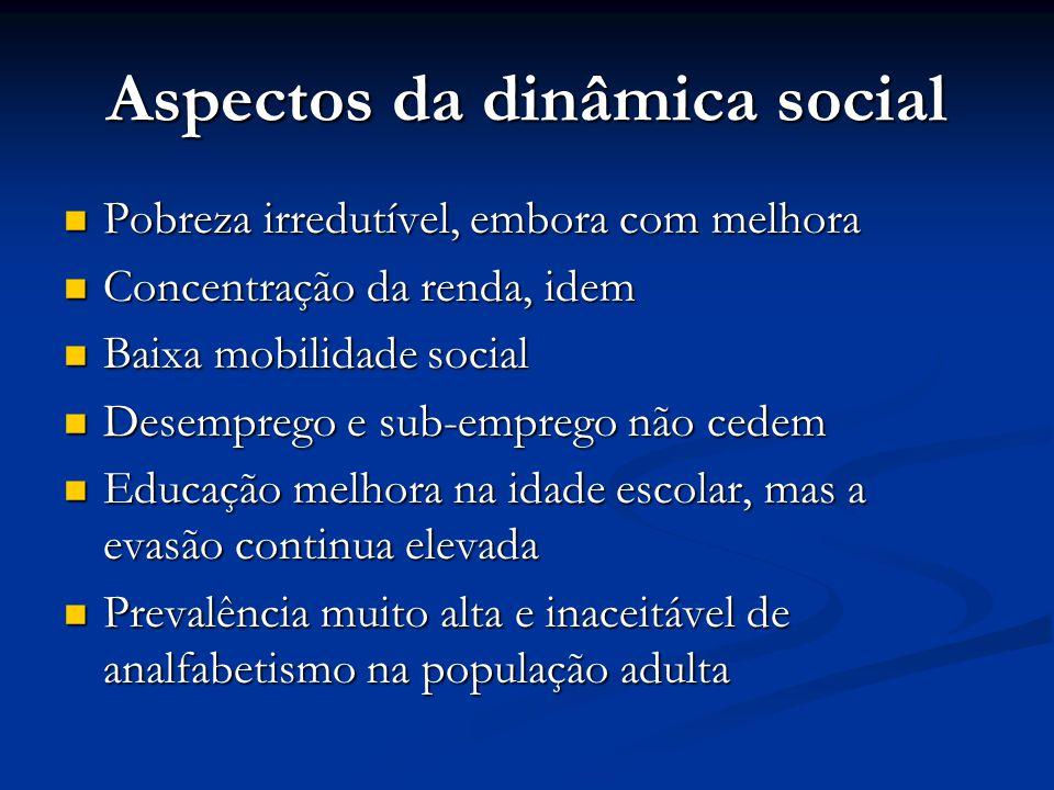 Aspectos da dinâmica social  Pobreza irredutível, embora com melhora  Concentração da renda, idem  Baixa mobilidade social  Desemprego e sub-empre