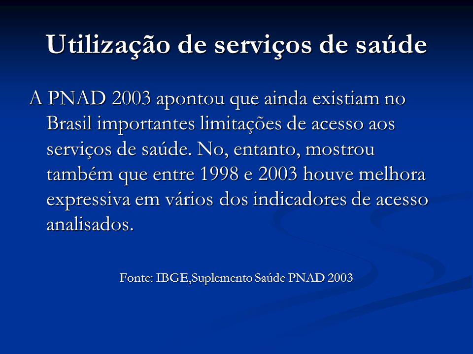 Utilização de serviços de saúde A PNAD 2003 apontou que ainda existiam no Brasil importantes limitações de acesso aos serviços de saúde. No, entanto,