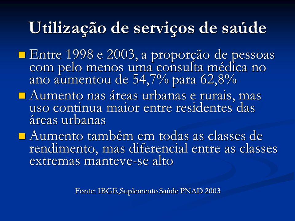 Utilização de serviços de saúde  Entre 1998 e 2003, a proporção de pessoas com pelo menos uma consulta médica no ano aumentou de 54,7% para 62,8%  A