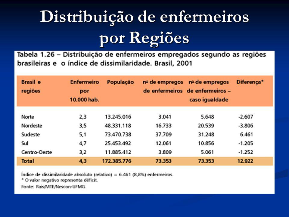 Distribuição de enfermeiros por Regiões