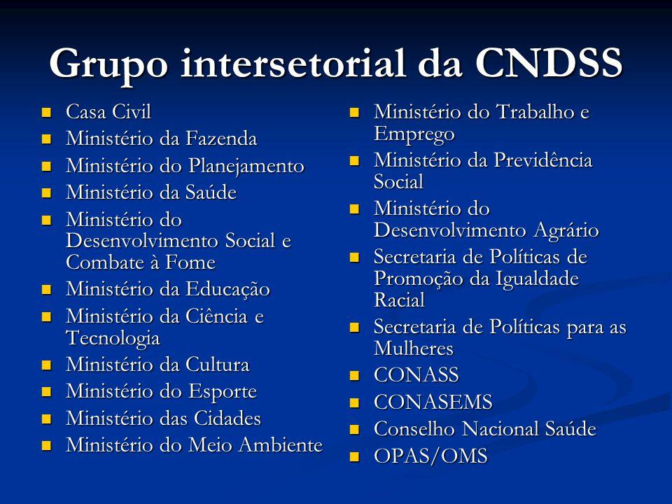 Grupo intersetorial da CNDSS  Casa Civil  Ministério da Fazenda  Ministério do Planejamento  Ministério da Saúde  Ministério do Desenvolvimento S