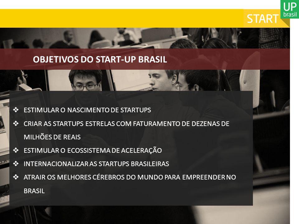 COM O START-UP BRASIL, NÓS PRETENDEMOS: Economia no Futuro – Brasil + 20a Inovação Tecnológica – Tecnologias da Informação & Negócios Parceria Público-Privado (PPP) – Recursos do Governo para P&D + recursos privados para investimentos das aceleradoras Estimular o Empreendedorismo de Base Tecnológica