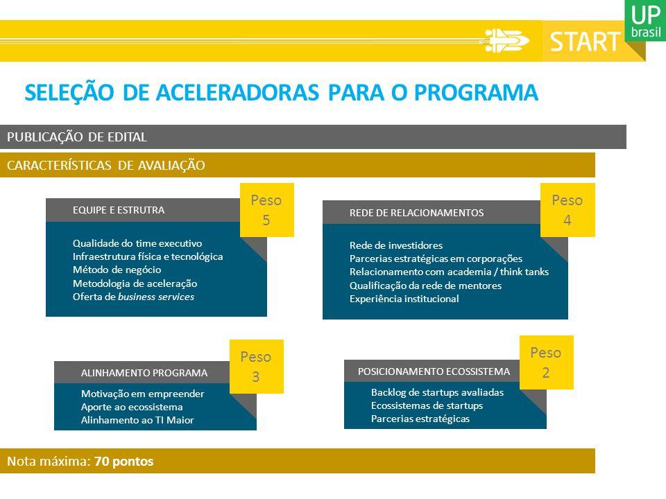 SELEÇÃO DE ACELERADORAS PARA O PROGRAMA PUBLICAÇÃO DE EDITAL CARACTERÍSTICAS DE AVALIAÇÃO Qualidade do time executivo Infraestrutura física e tecnológica Método de negócio Metodologia de aceleração Oferta de business services EQUIPE E ESTRUTRA REDE DE RELACIONAMENTOS POSICIONAMENTO ECOSSISTEMA ALINHAMENTO PROGRAMA Rede de investidores Parcerias estratégicas em corporações Relacionamento com academia / think tanks Qualificação da rede de mentores Experiência institucional Backlog de startups avaliadas Ecossistemas de startups Parcerias estratégicas Motivação em empreender Aporte ao ecossistema Alinhamento ao TI Maior Peso 5 Peso 3 Peso 2 Peso 4 Nota máxima: 70 pontos
