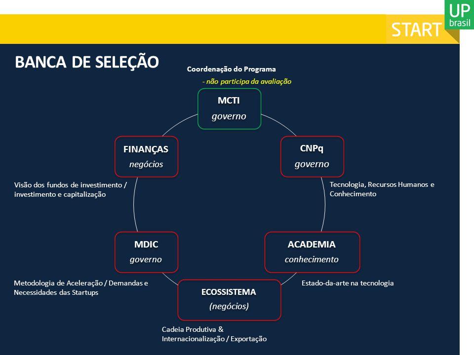 21210 (RJ) Aceleratech (SP) Microsoft (SP) Papaya Pipa Wayra Fumsoft Outsource StartYouUp ACELERADORAS HABILITADAS Investimentos estimados R$ 23,9 milhões - incluindo: R$ 19 milhões + business services (infraestrutura, H/h mentores, viagens, etc.) ACELERADORAS QUALIFICADAS