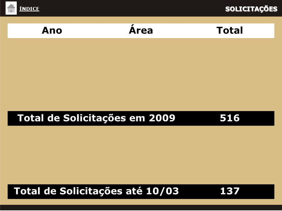 AnoÁreaTotal Total de Solicitações em 2009516 Total de Solicitações até 10/03137 SOLICITAÇÕES ÍNDICE