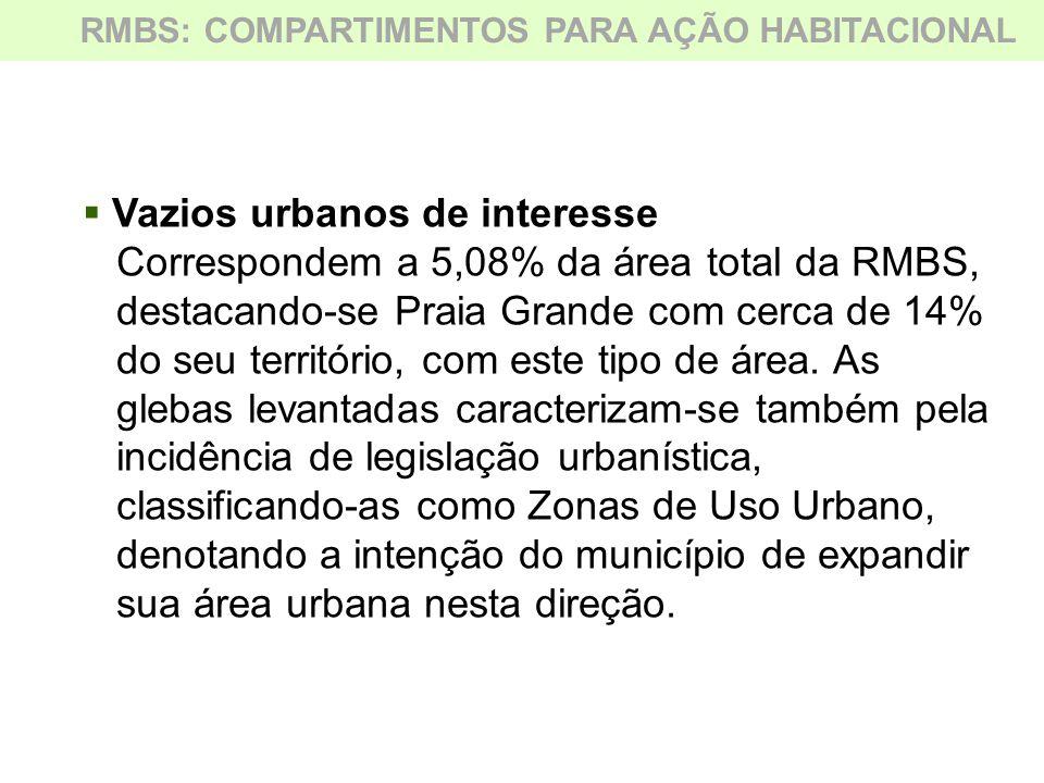  Vazios urbanos de interesse Correspondem a 5,08% da área total da RMBS, destacando-se Praia Grande com cerca de 14% do seu território, com este tipo